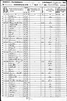 1850 Census - Russell Co, Alabama