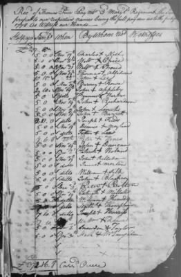 1778-11-17     3rd Regiment, Pay Roll for November (1 page).jpg - Fold3.com
